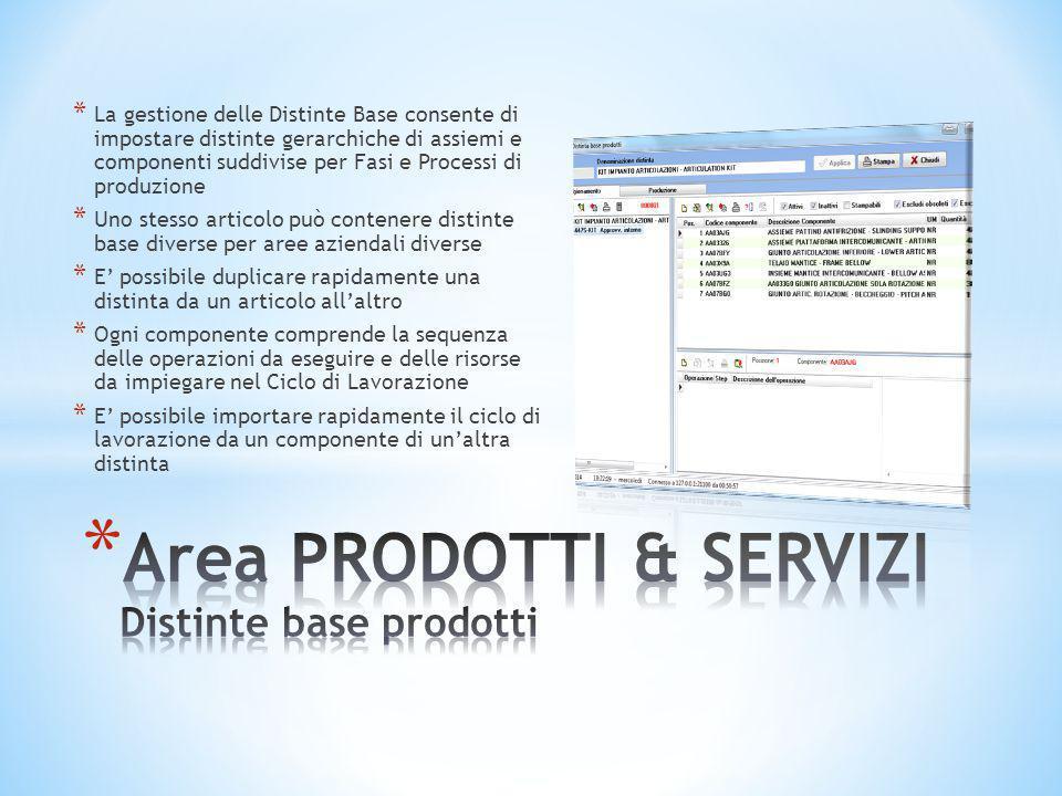 Area PRODOTTI & SERVIZI Distinte base prodotti