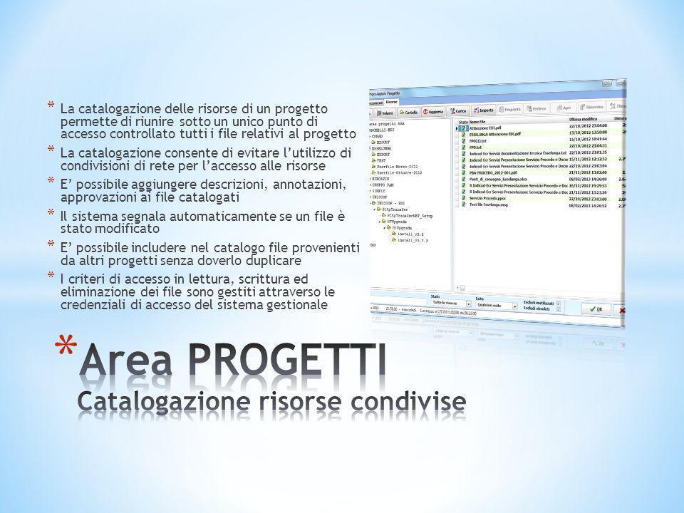 Area PROGETTI Catalogazione risorse condivise