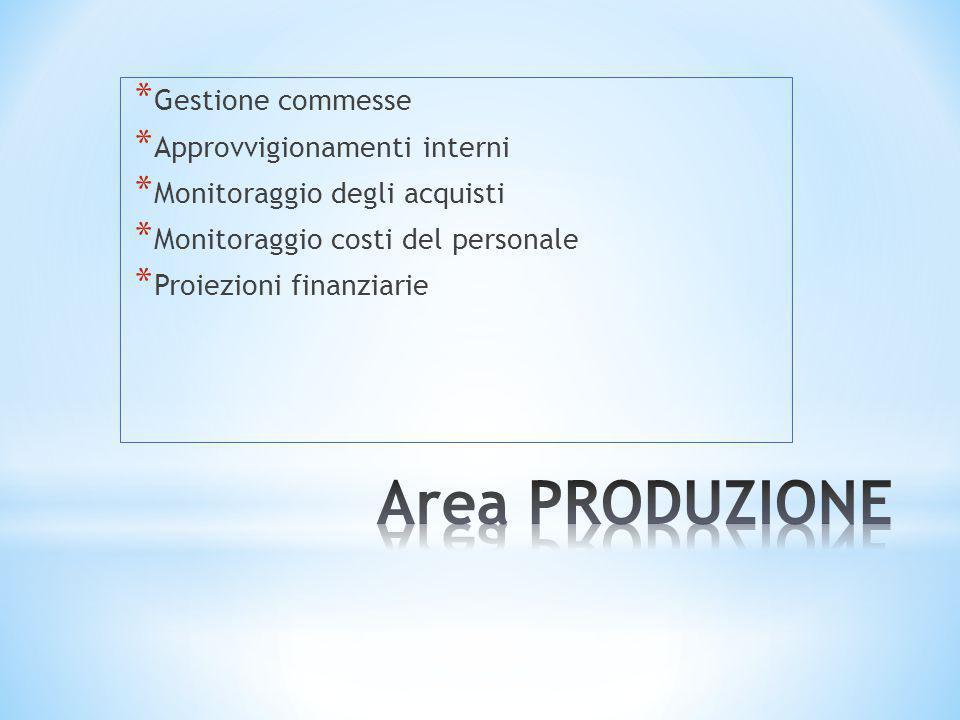 Area PRODUZIONE Gestione commesse Approvvigionamenti interni
