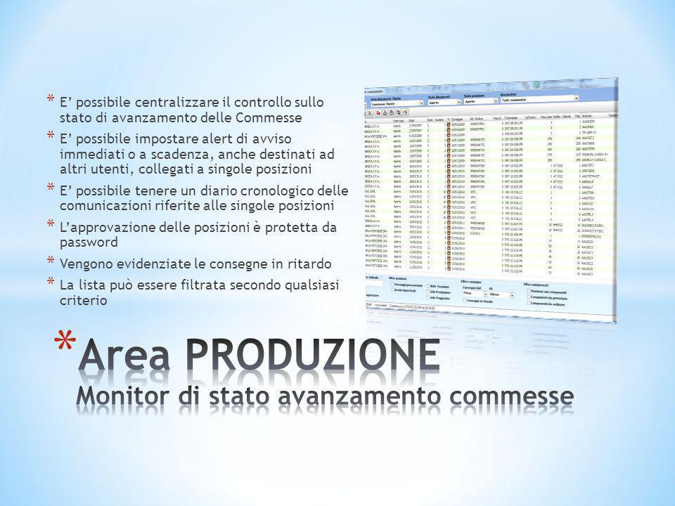 Area PRODUZIONE Monitor di stato avanzamento commesse