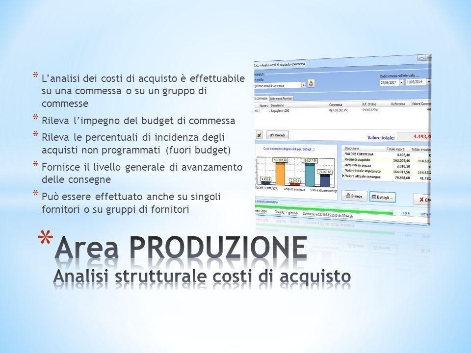 Area PRODUZIONE Analisi strutturale costi di acquisto
