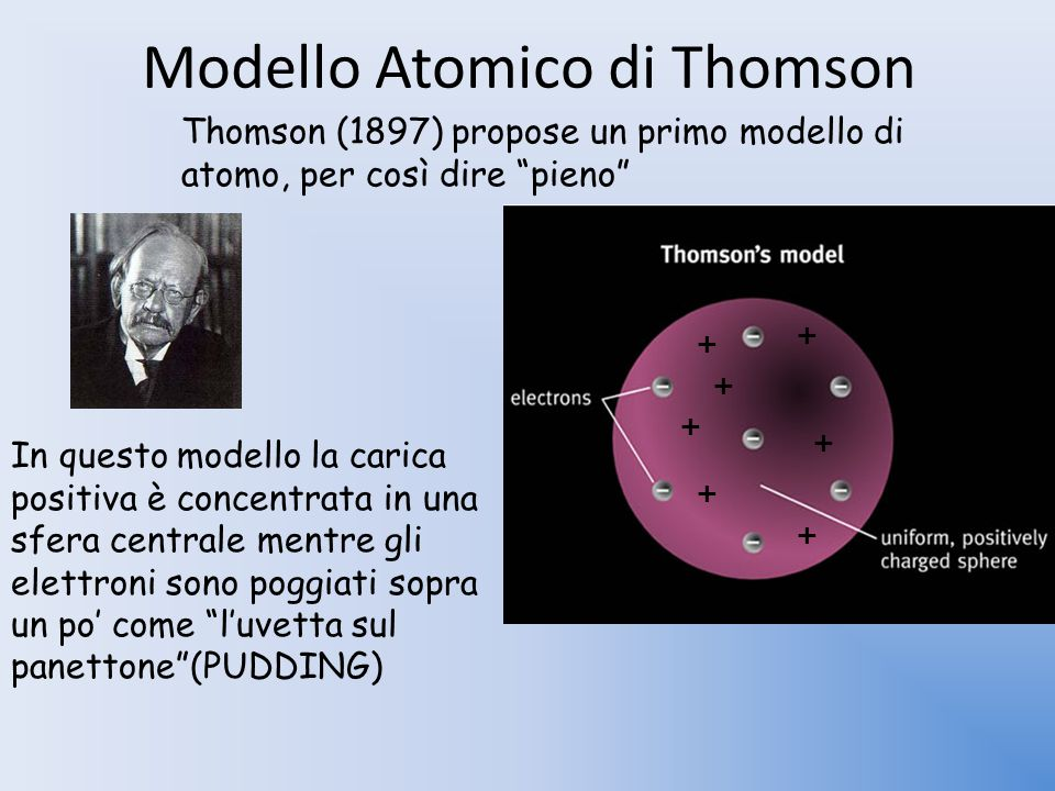 Modello Atomico di Thomson