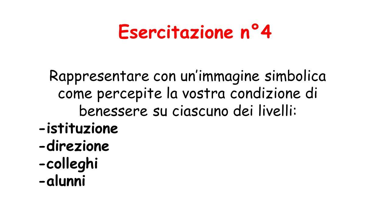 Esercitazione n°4 Rappresentare con un'immagine simbolica come percepite la vostra condizione di benessere su ciascuno dei livelli: