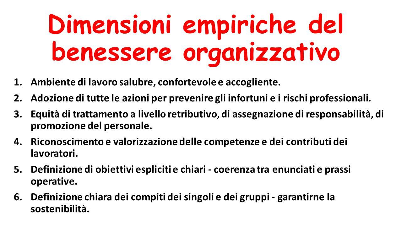 Dimensioni empiriche del benessere organizzativo