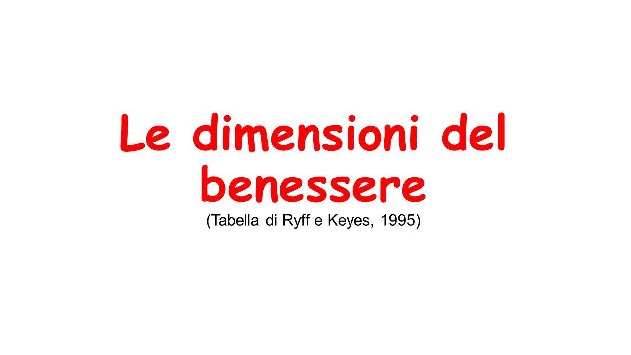 Le dimensioni del benessere (Tabella di Ryff e Keyes, 1995)