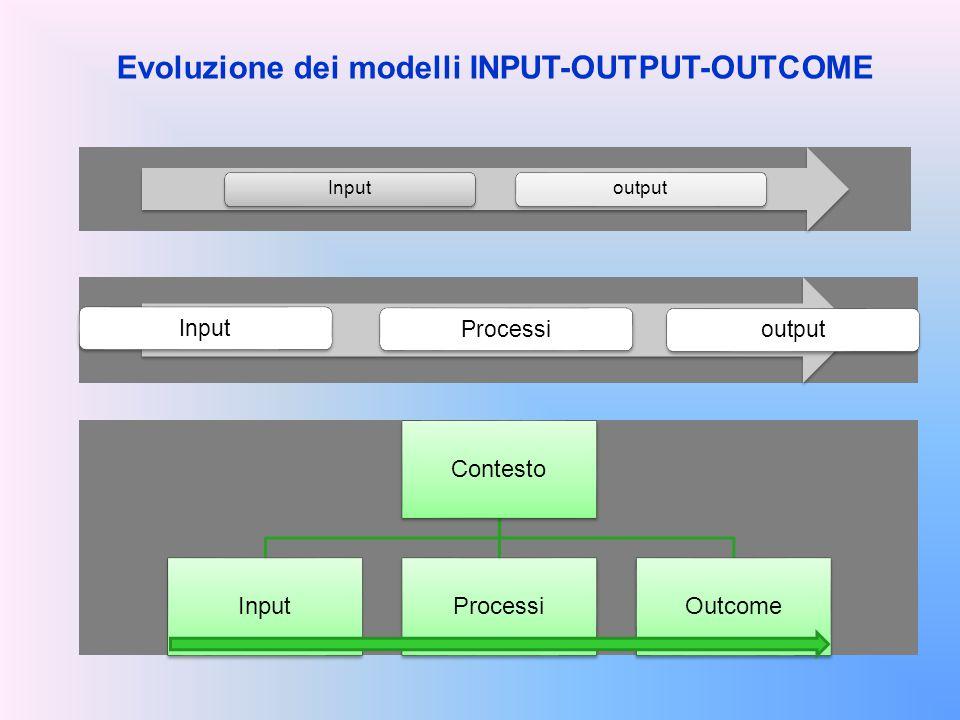 Evoluzione dei modelli INPUT-OUTPUT-OUTCOME