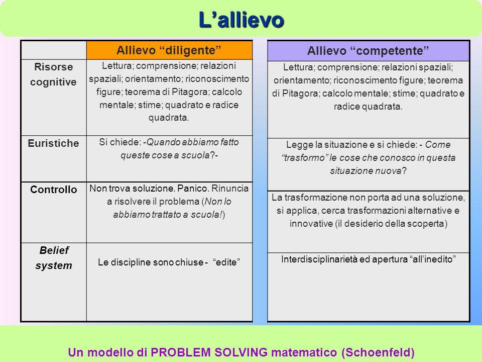 Un modello di PROBLEM SOLVING matematico (Schoenfeld)