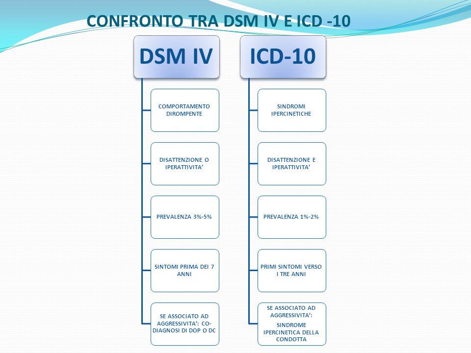 CONFRONTO TRA DSM IV E ICD -10