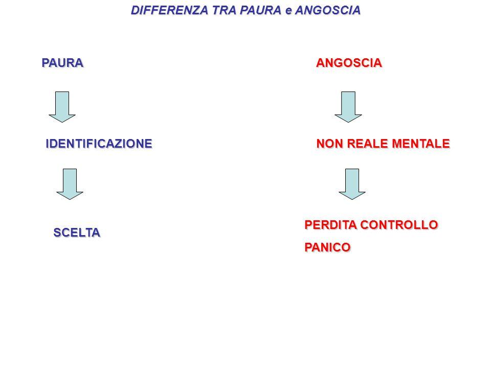 DIFFERENZA TRA PAURA e ANGOSCIA