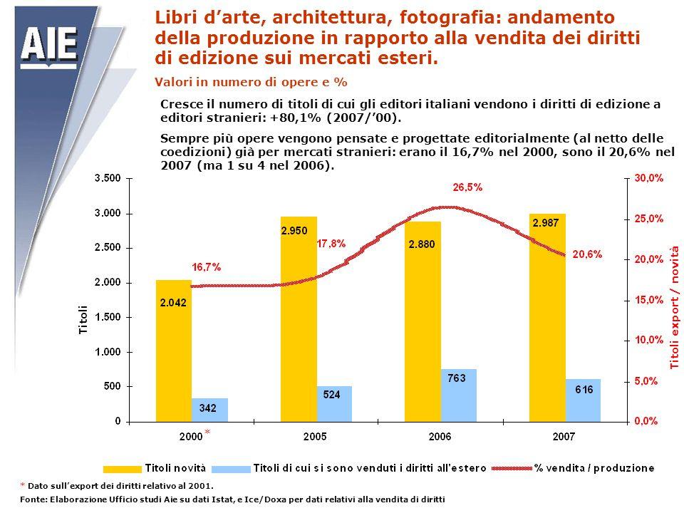 Libri d'arte, architettura, fotografia: andamento della produzione in rapporto alla vendita dei diritti di edizione sui mercati esteri.