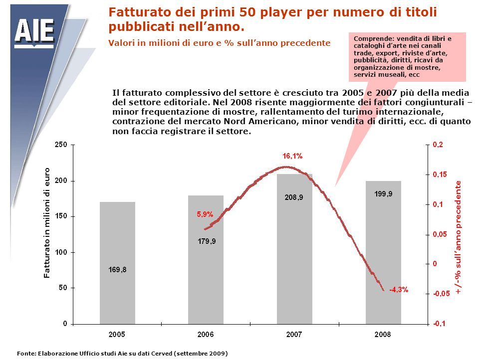 Fatturato in milioni di euro +/-% sull'anno precedente