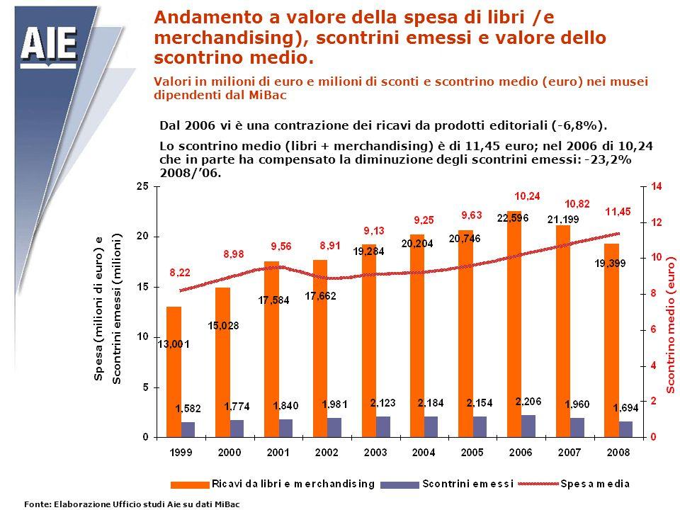 Andamento a valore della spesa di libri /e merchandising), scontrini emessi e valore dello scontrino medio.