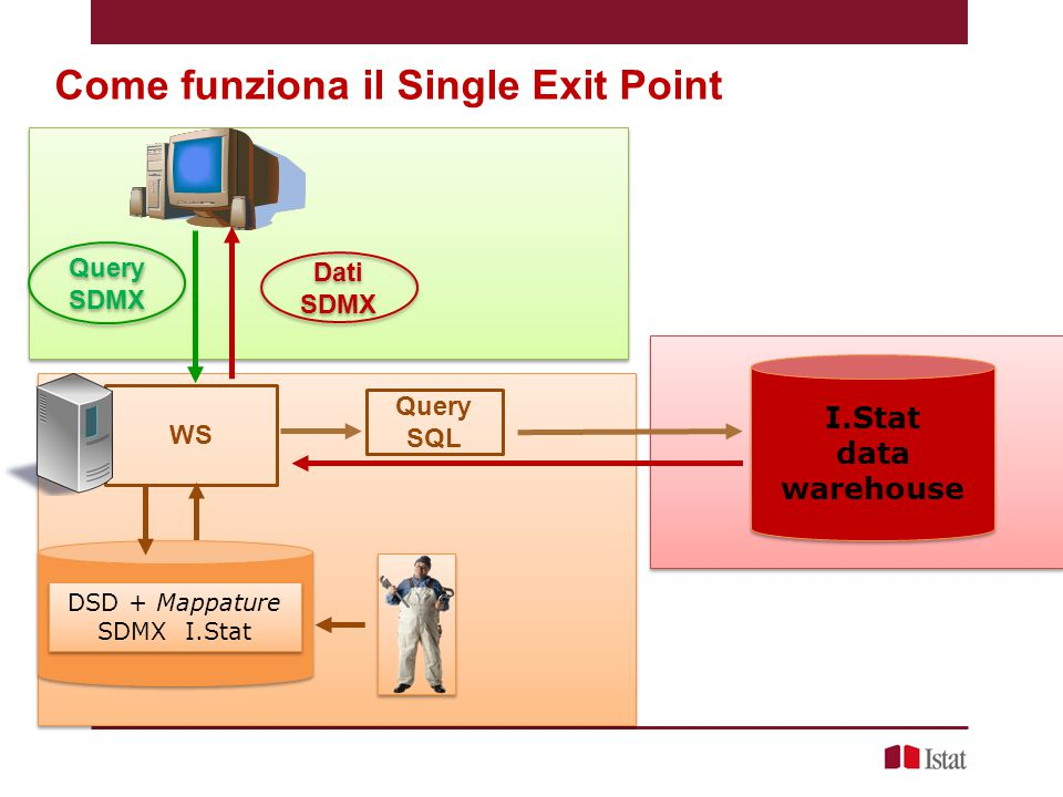 DSD + Mappature SDMX I.Stat