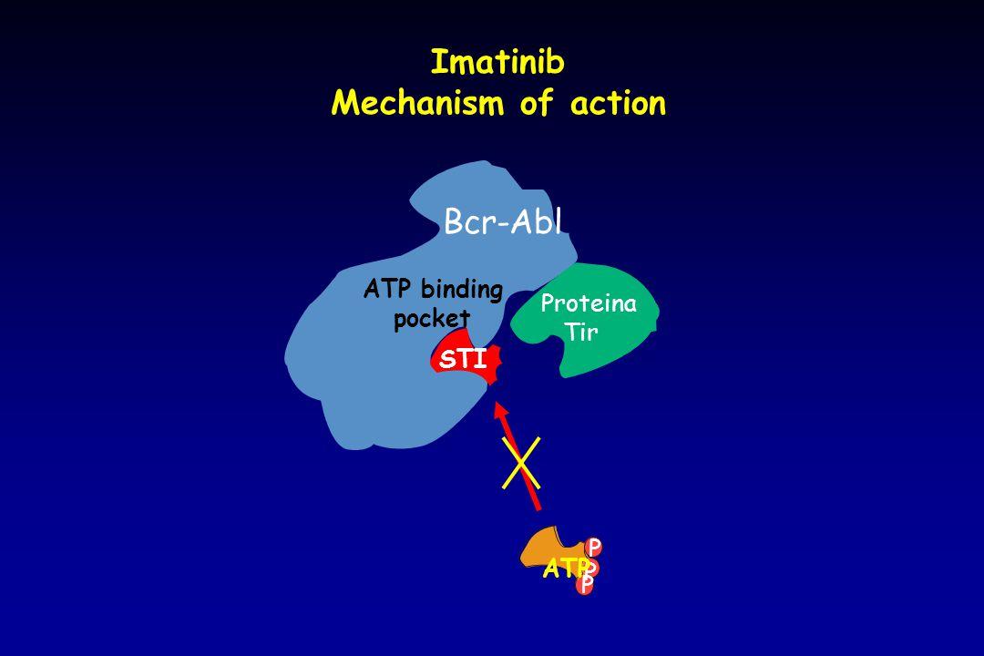 Imatinib Mechanism of action