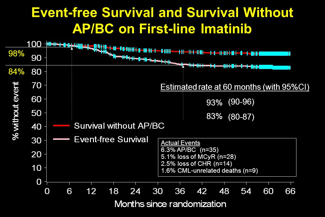 Event-free Survival and Survival Without AP/BC on First-line Imatinib