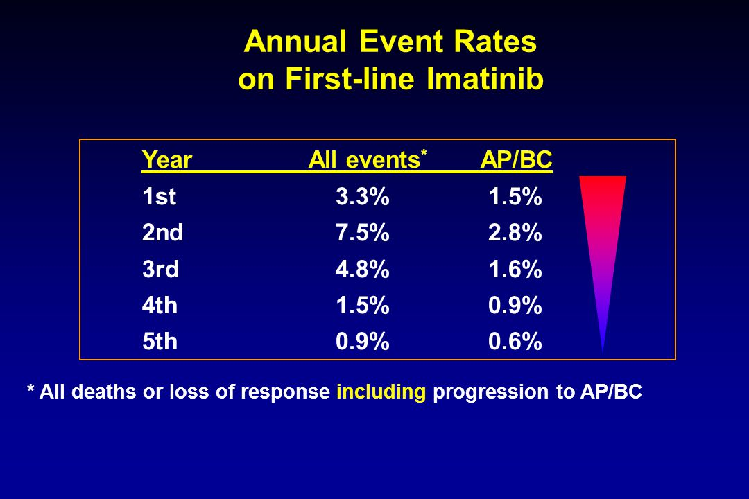 Annual Event Rates on First-line Imatinib