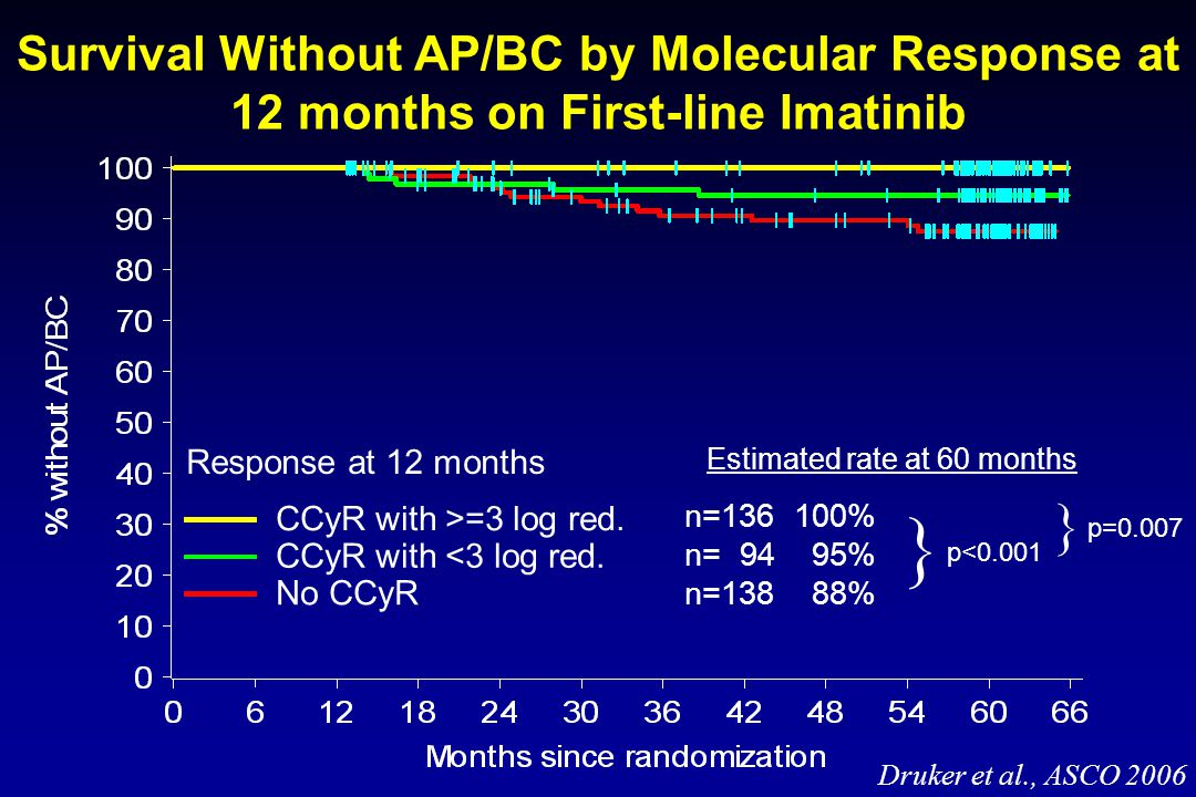 Survival Without AP/BC by Molecular Response at 12 months on First-line Imatinib