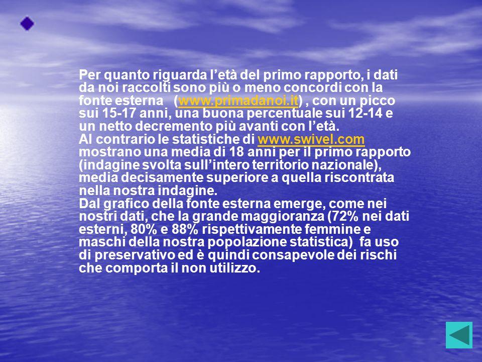 Per quanto riguarda l'età del primo rapporto, i dati da noi raccolti sono più o meno concordi con la fonte esterna (www.primadanoi.it) , con un picco sui 15-17 anni, una buona percentuale sui 12-14 e un netto decremento più avanti con l'età.