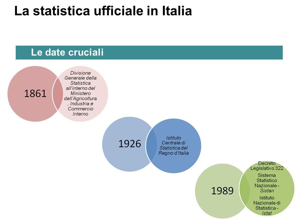 La statistica ufficiale in Italia