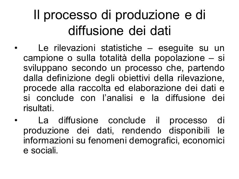 Il processo di produzione e di diffusione dei dati