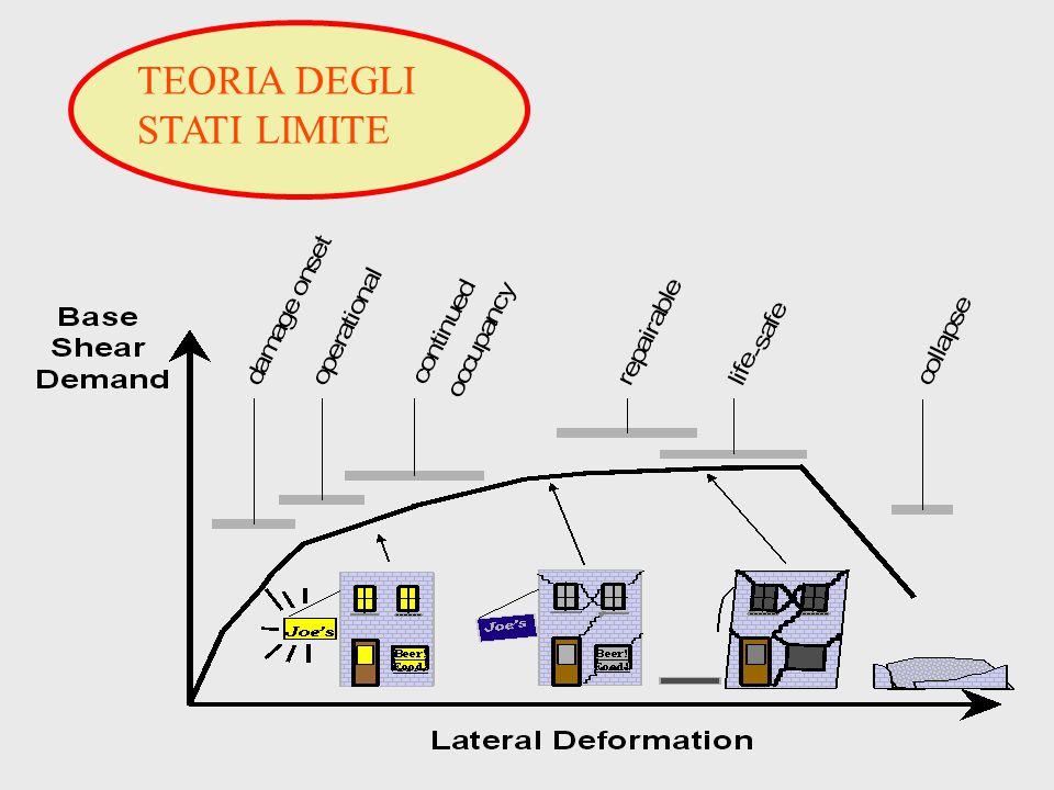 TEORIA DEGLI STATI LIMITE