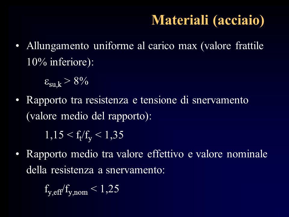 Materiali (acciaio) Allungamento uniforme al carico max (valore frattile 10% inferiore): esu,k > 8%