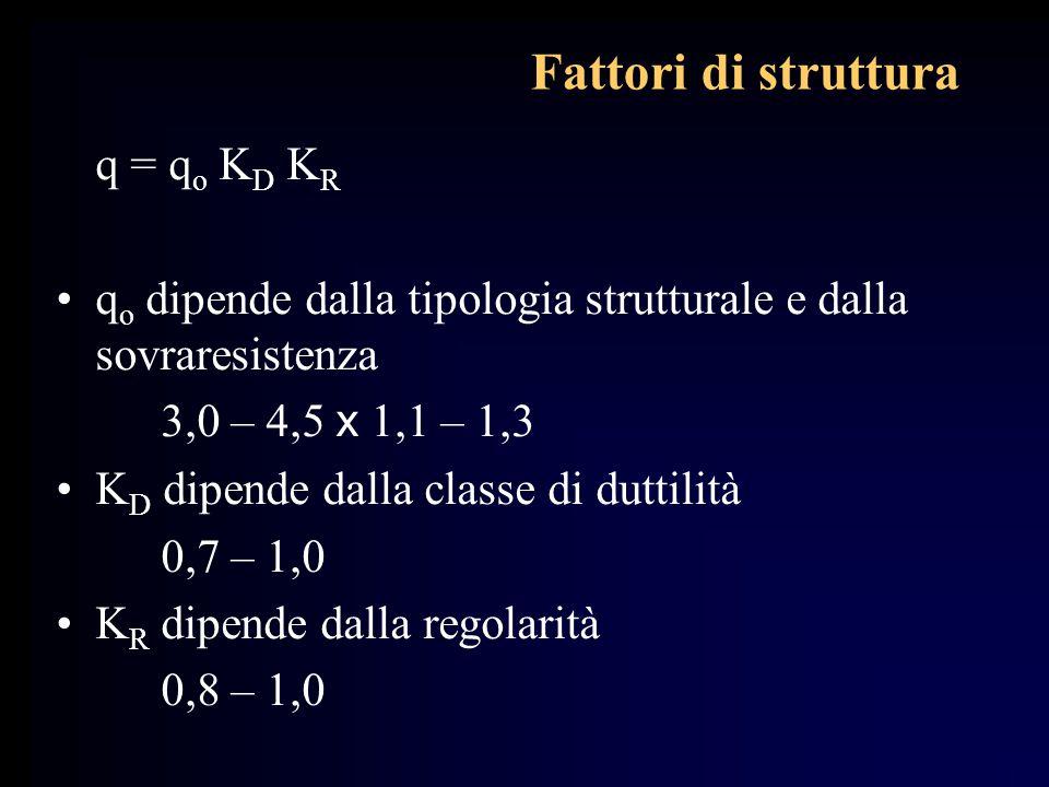 Fattori di struttura q = qo KD KR