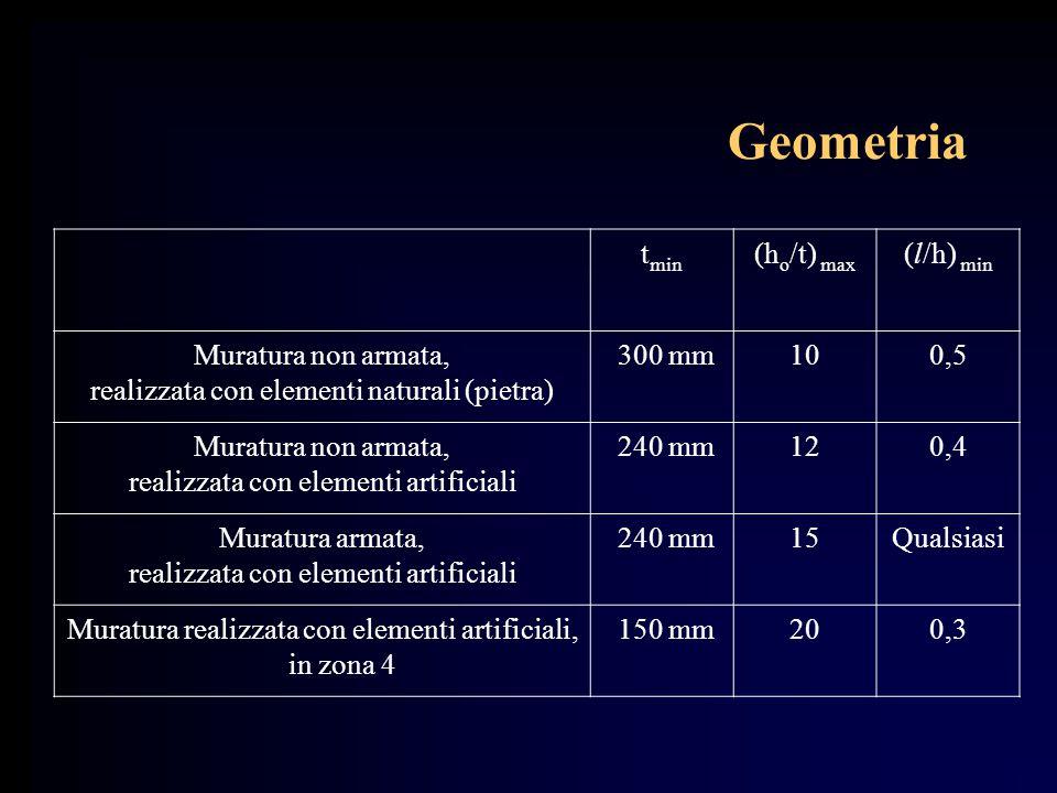 Geometria tmin (ho/t) max (l/h) min Muratura non armata,