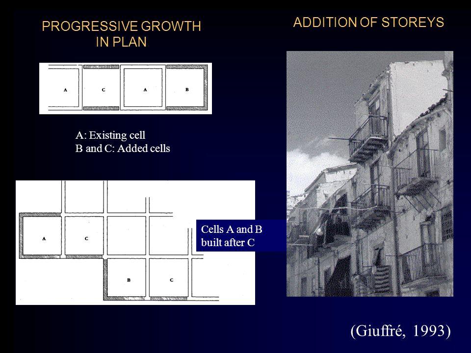 PROGRESSIVE GROWTH IN PLAN