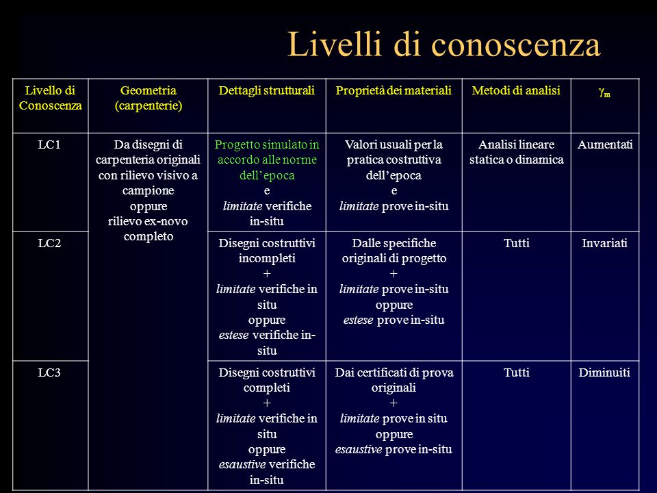 Livelli di conoscenza Livello di Conoscenza Geometria (carpenterie)