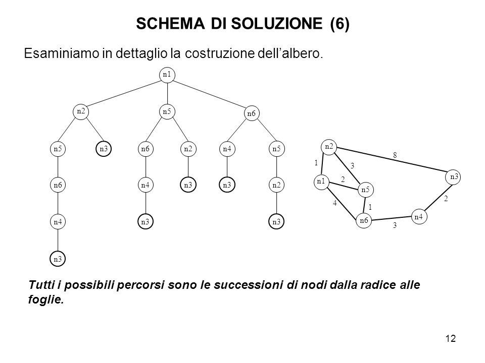 SCHEMA DI SOLUZIONE (6) Esaminiamo in dettaglio la costruzione dell'albero. n1. n2. n5. n6. n4.