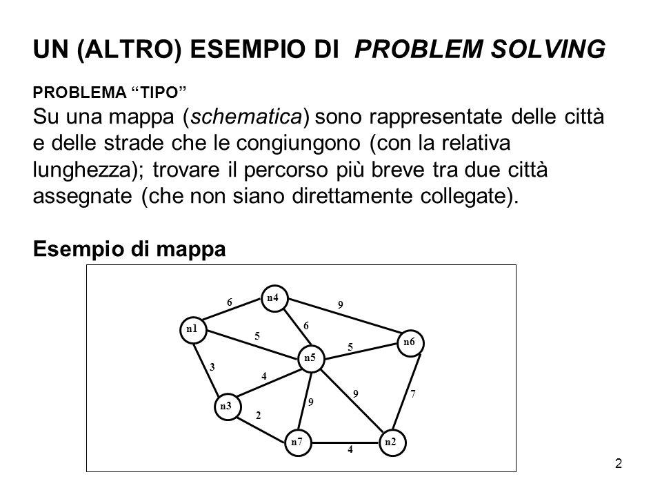 UN (ALTRO) ESEMPIO DI PROBLEM SOLVING