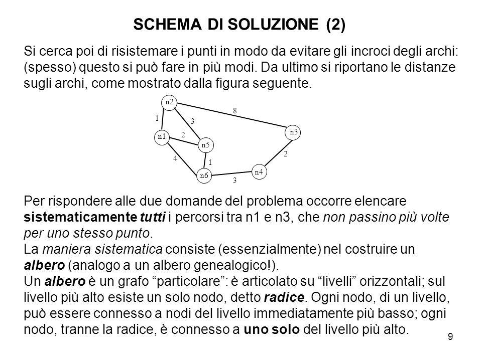 SCHEMA DI SOLUZIONE (2)