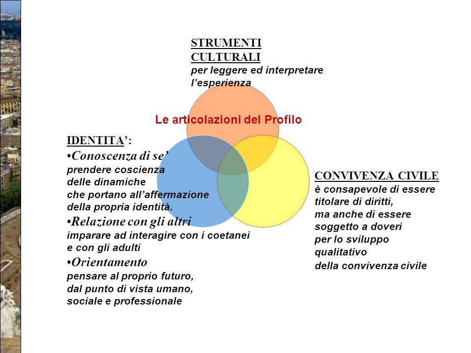 La struttura del PECUP