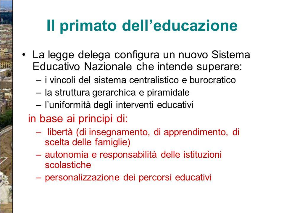 Il primato dell'educazione