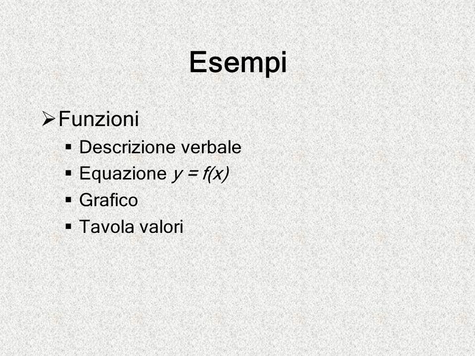 Esempi Funzioni Descrizione verbale Equazione y = f(x) Grafico