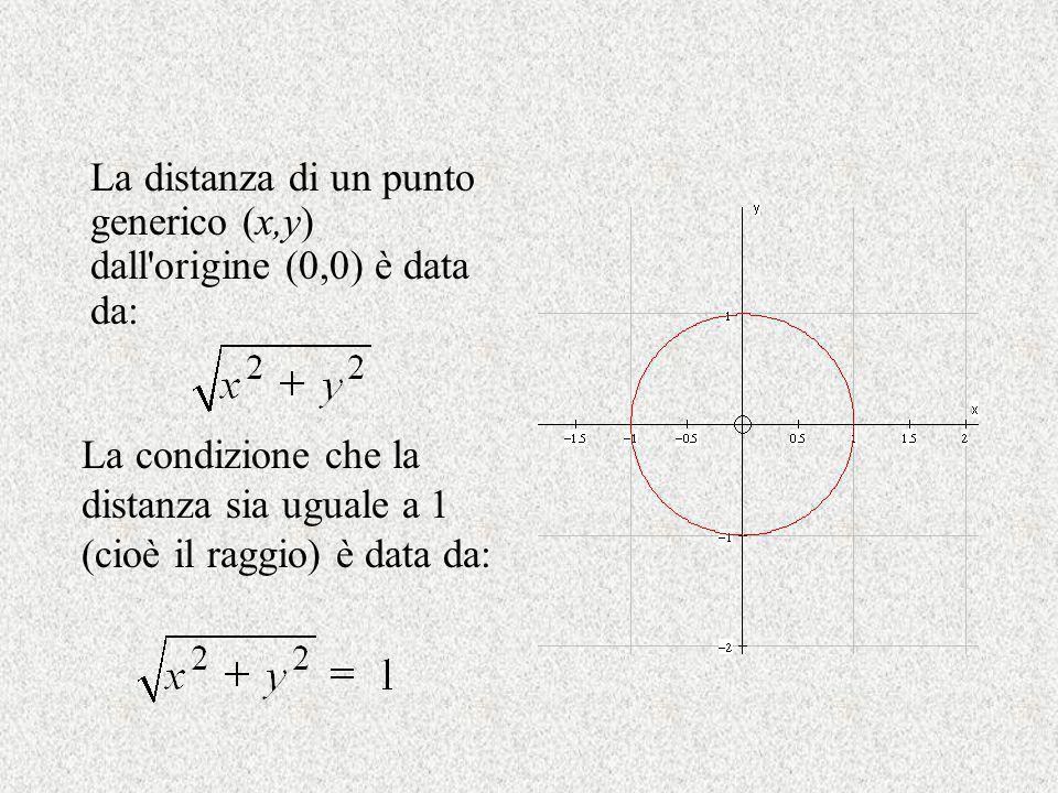 La distanza di un punto generico (x,y) dall origine (0,0) è data da: