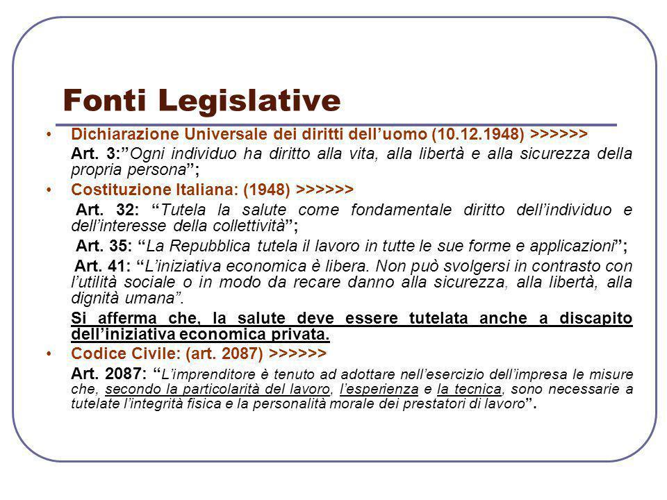 Fonti Legislative Dichiarazione Universale dei diritti dell'uomo (10.12.1948) >>>>>>