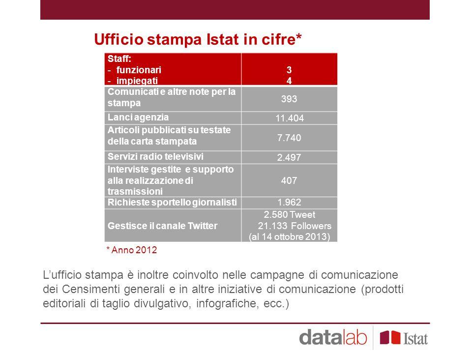 Ufficio stampa Istat in cifre*