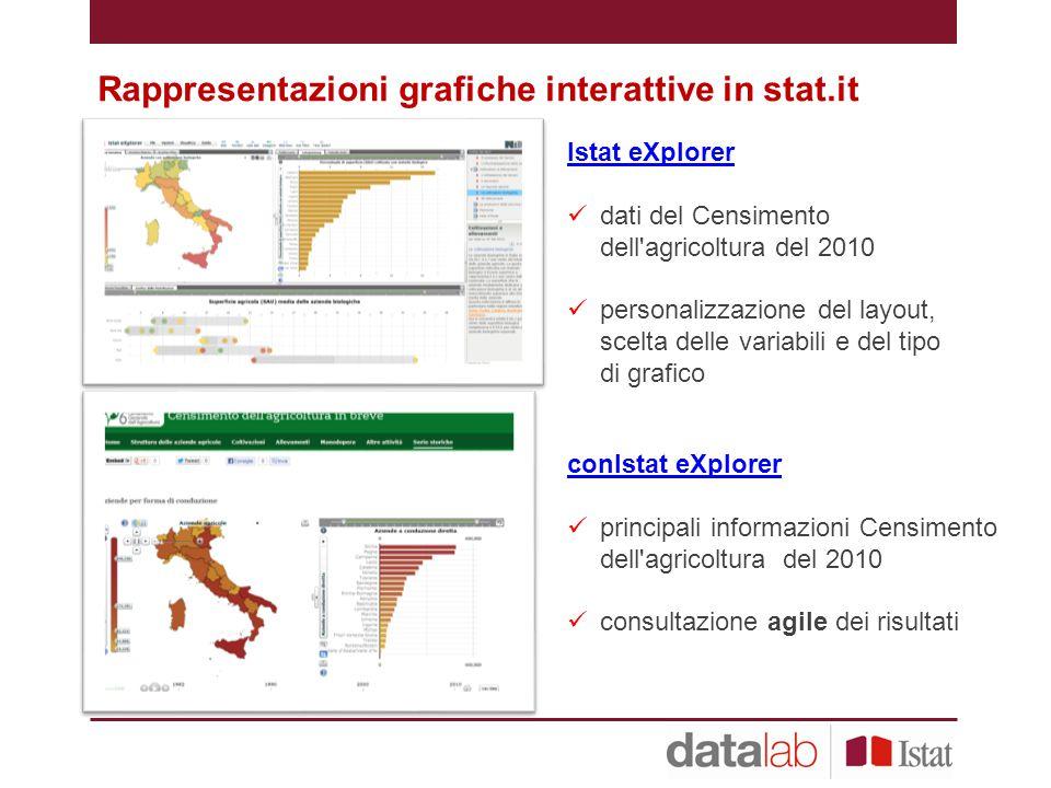 Rappresentazioni grafiche interattive in stat.it