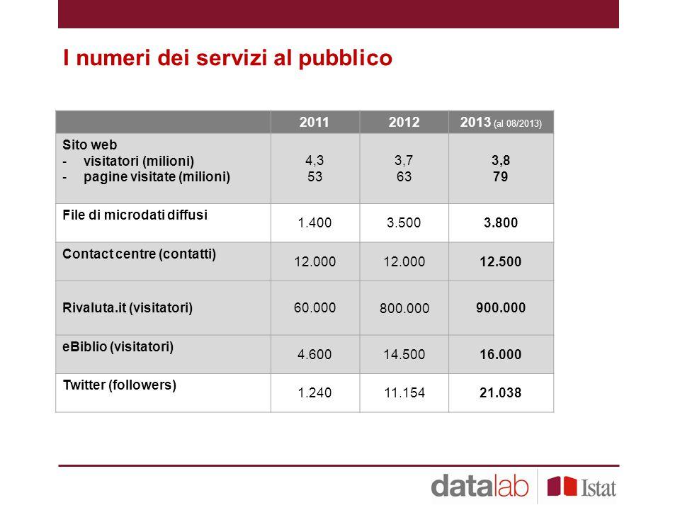I numeri dei servizi al pubblico