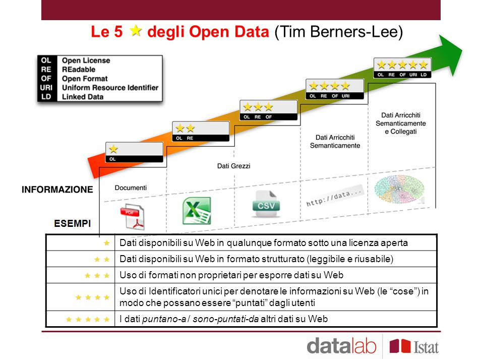 Le 5  degli Open Data (Tim Berners-Lee)