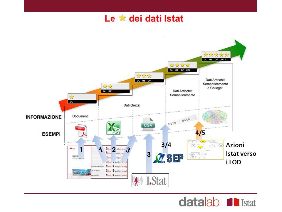 SEP Le  dei dati Istat Azioni Istat verso i LOD 4/5 3/4 2 3 1 3 1