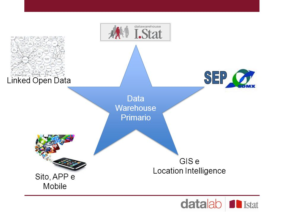SEP Data Warehouse Primario Linked Open Data GIS e