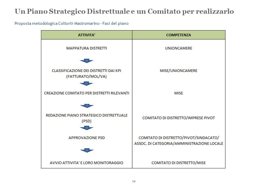 Un Piano Strategico Distrettuale e un Comitato per realizzarlo