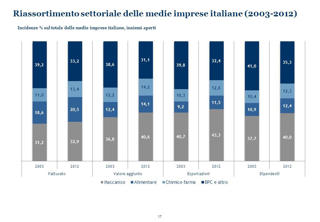 Riassortimento settoriale delle medie imprese italiane (2003-2012)