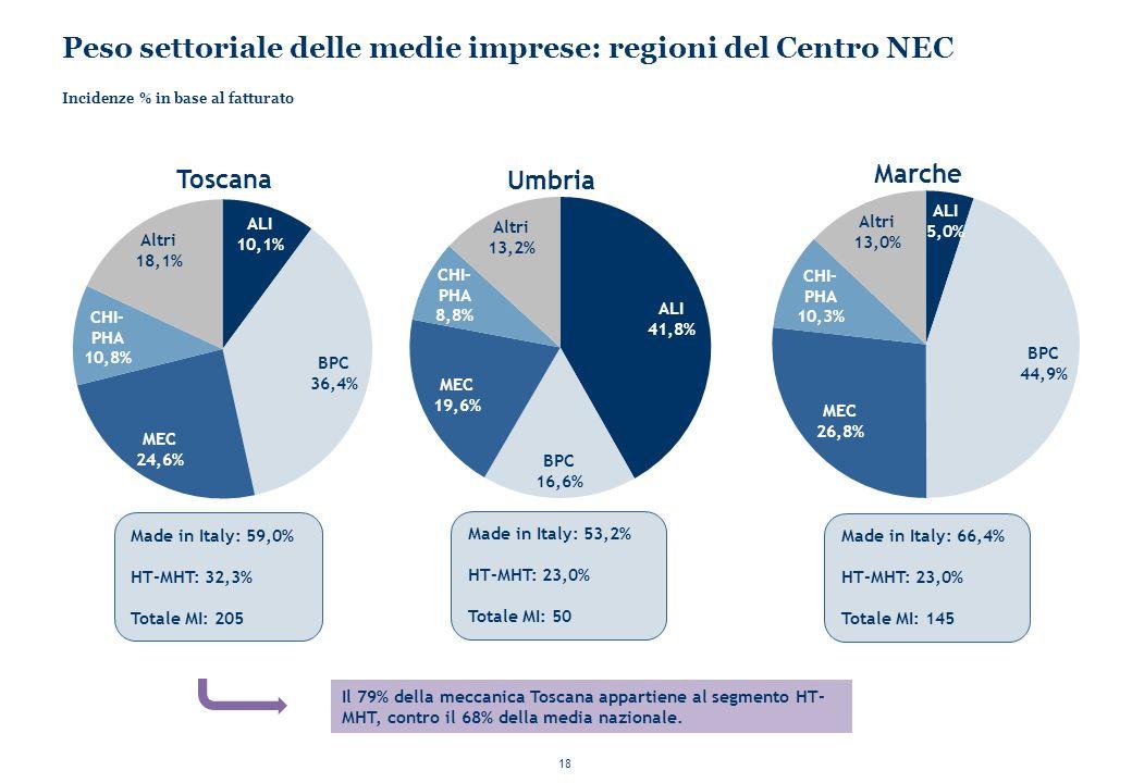 Peso settoriale delle medie imprese: regioni del Centro NEC