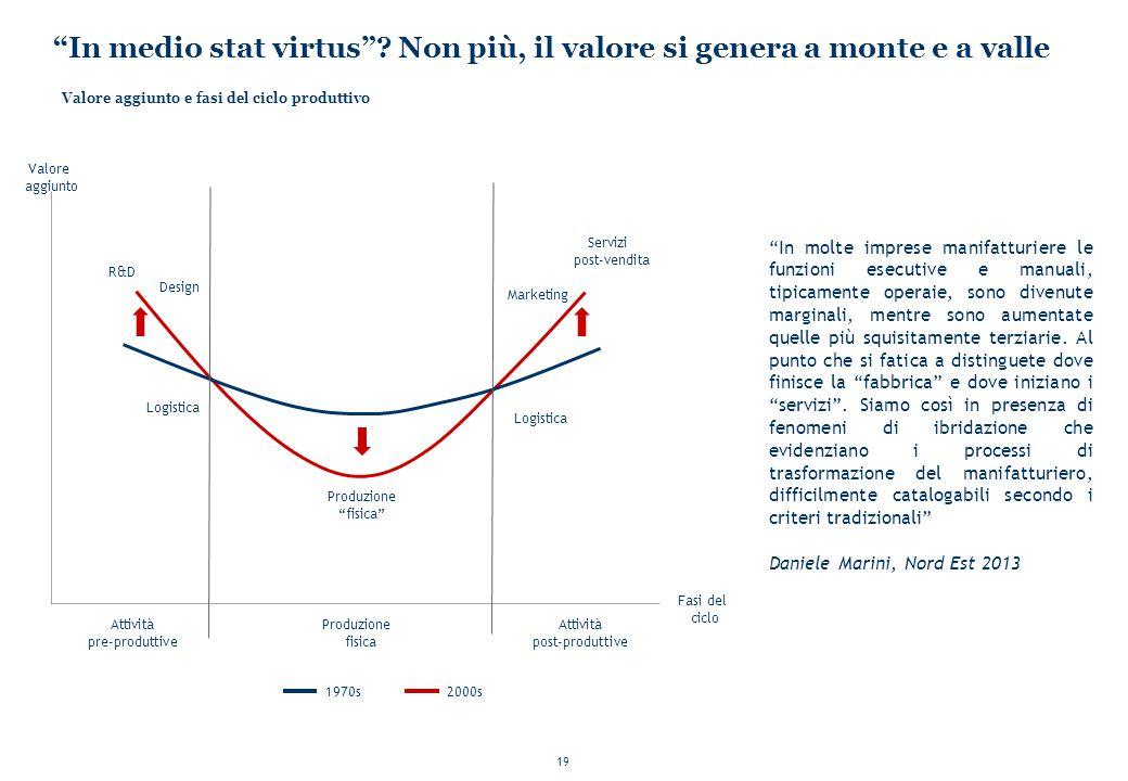 In medio stat virtus Non più, il valore si genera a monte e a valle
