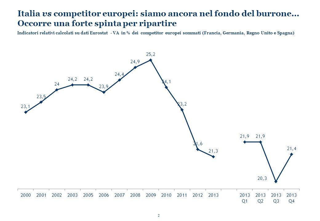 Italia vs competitor europei: siamo ancora nel fondo del burrone… Occorre una forte spinta per ripartire