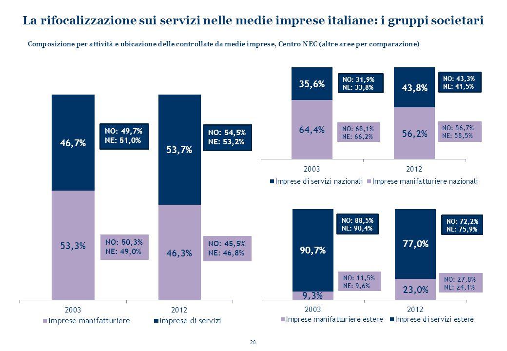 La rifocalizzazione sui servizi nelle medie imprese italiane: i gruppi societari